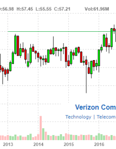 Verizon monthly stock chart source finviz also buy while dividend yield is still over rh seekingalpha
