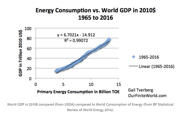 power and gdp
