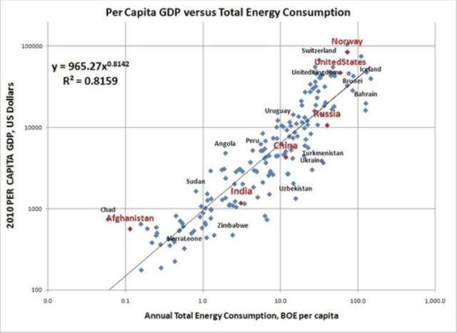 gdp and power