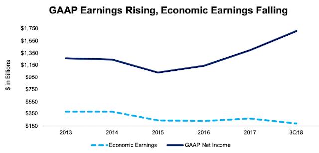 GAAP vs. Economic Earnings: Total Market