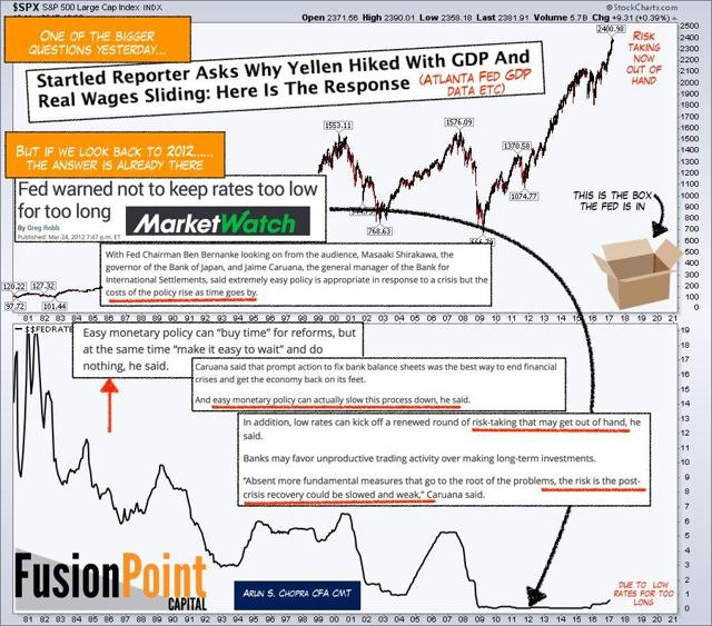 Federal Reserve Interest Rates Stock Market