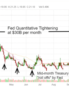 From january to october this year the tightening capped at billion per month and then jumped combined in also vix trading patterns watch closely through fed   asset unwind rh seekingalpha