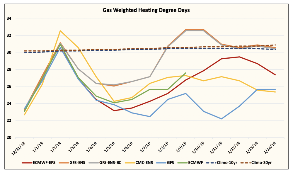 medium resolution of natural gas gets pummeled as weather continues to trend bearish