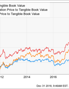 Chart  price to tangible book value data by ycharts also bullish momentum moving into citigroup   stock inc rh seekingalpha