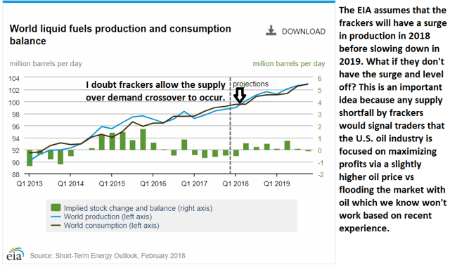 Oil Supply Demand