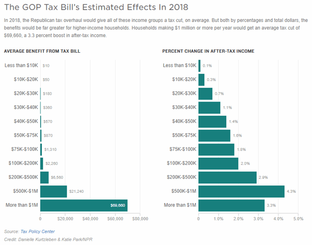 Tax Bill Distribution