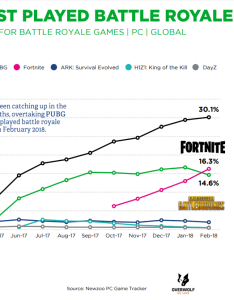 Games is now the most played battle royale title also tencent  fortnite has epic monthly sales of million rh seekingalpha