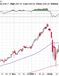 day moving average breadth most will have noticed in the previous chart that    closed below its has spent  few days also weekly chartstorm start of bear market seeking alpha rh seekingalpha
