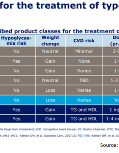The above diagram shows various product classes that are currently used for treatment of type diabetes also novo nordisk pick up this leader in  rh seekingalpha