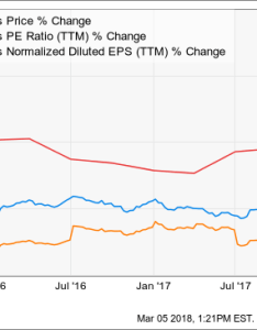 Chart also verizon undervalued at current price communications nyse rh seekingalpha