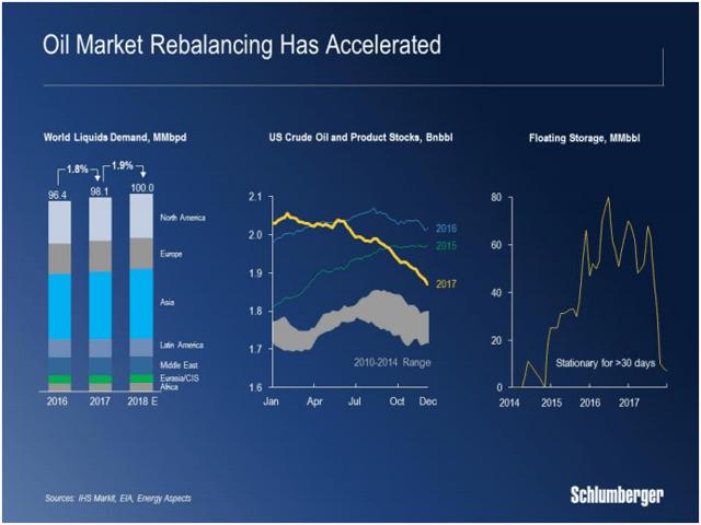 Oil Rebalance