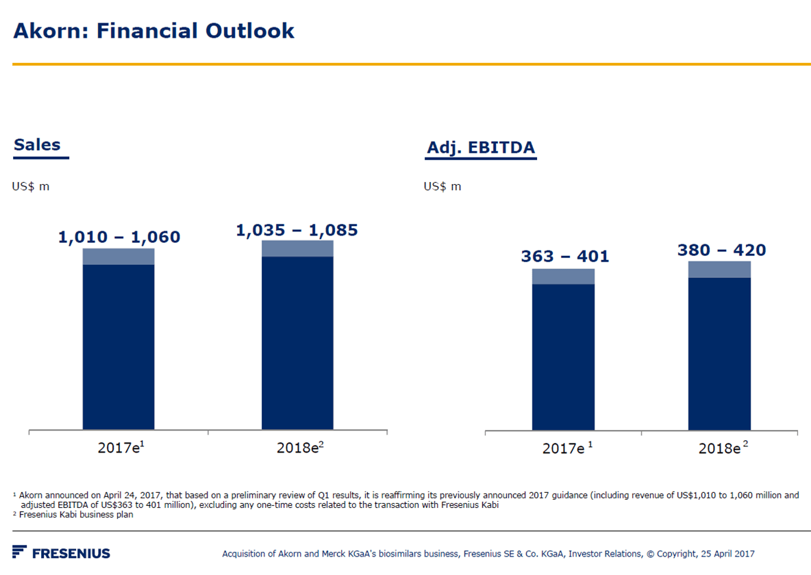 Clearly, Akrx Has Fallen Well Short Of Projections – Especially Those Laid  Out In The Proxy Which Had Been Guiding To Ebitda Of ~$500M In 2018 Vs. The