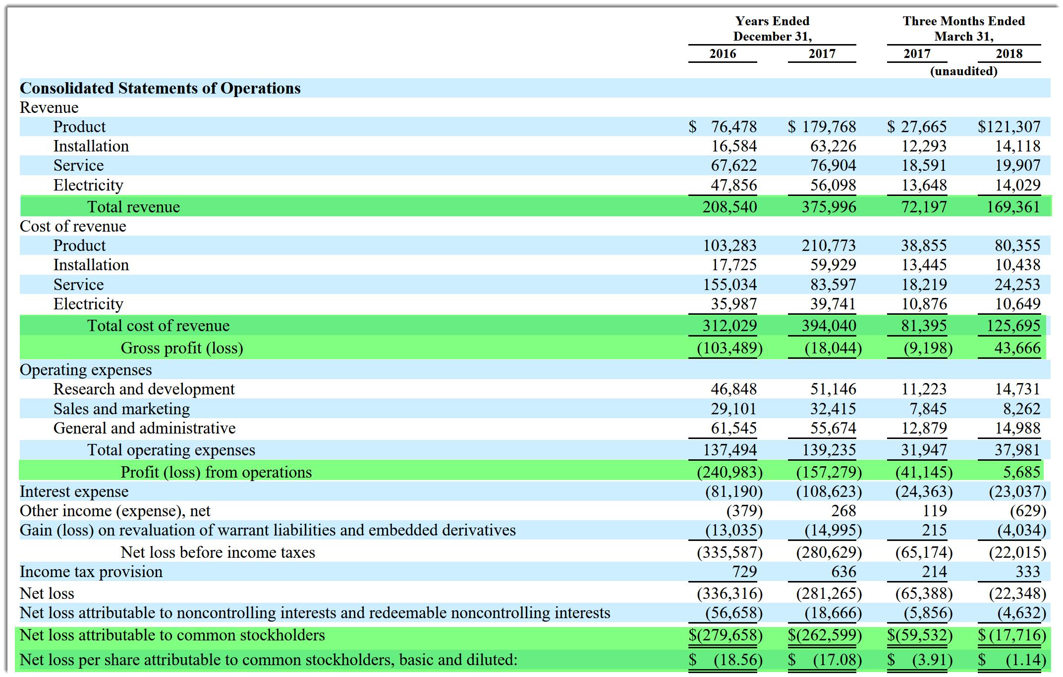 Bloom Energy Seeks IPO As Revenue Grows - Bloom Energy Corporation (NYSE:BE)   Seeking Alpha