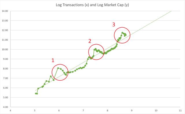 log transactions and log market cap