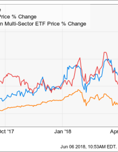 Chart also is it too late to buy illumina stock inc nasdaq ilmn rh seekingalpha