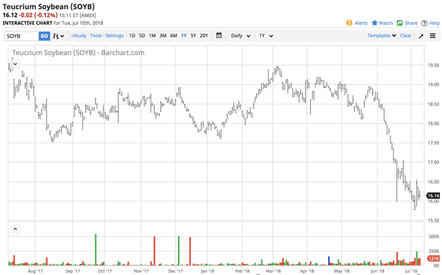 Did The Price Of Soybeans Find A Bottom? - Teucrium Commodity Trust - Teucrium Soybean Fund (NYSEARCA:SOYB)   Seeking Alpha