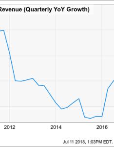 Chart wtw revenue quarterly yoy growth data by also how much higher can weight watchers stock go rh seekingalpha
