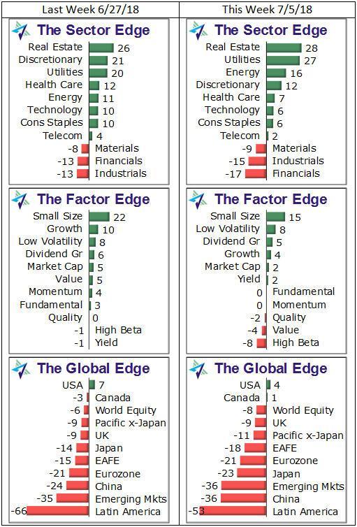 Week 10 Trade Value Chart : trade, value, chart, Weekly, Edge:, Trade, Effect, Seeking, Alpha