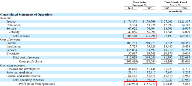 Bloom Energy: 95% Stock Return - Bloom Energy Corporation (NYSE:BE)   Seeking Alpha