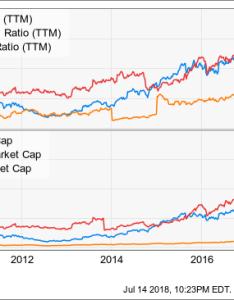 Chart also fortnite is tencent   value creation at work holding ltd rh seekingalpha