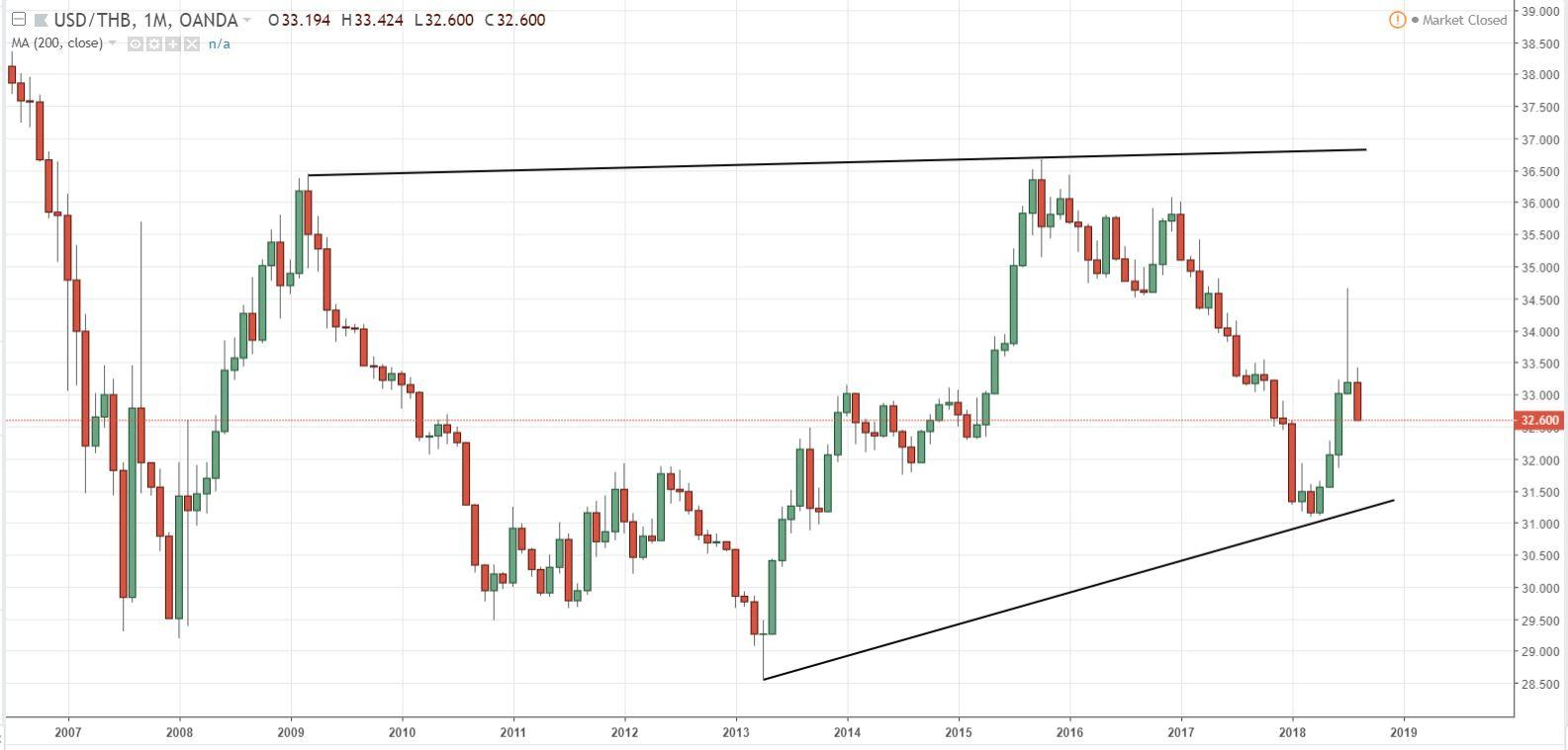 Thai Baht Strengthens. But This May Be Transient | Seeking Alpha