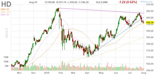 Home Depot Appears Softer Than It Should Be - The Home Depot. Inc. (NYSE:HD) | Seeking Alpha