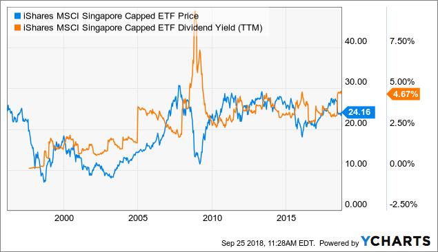 EWS ETF Price and News / iShares MSCI Singapore ETF - ETF Price Quote and News - Fintel.io