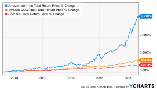 6 Reasons I Just Bought Amazon (The Only Non-Dividend ...