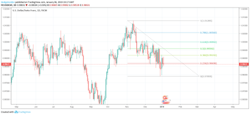 small resolution of usd chf positive retracement potential