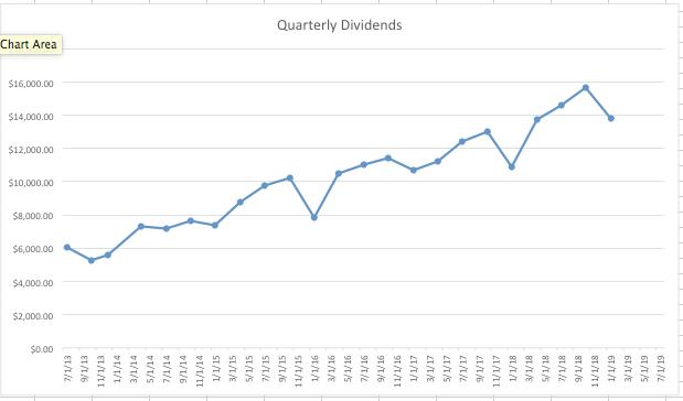 My K.I.S.S. Dividend Growth Portfolio: 4th Quarter 2018