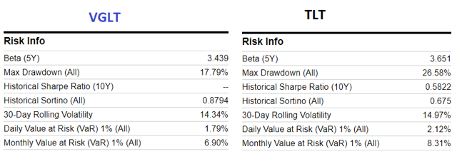 Vanguard Long-Term Treasury ETF: A Risky Bet For Lower Rates - Vanguard Long-Term Treasury ETF (NASDAQ:VGLT)