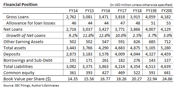 Lakeland Financial Corp Balance Sheet Forecast