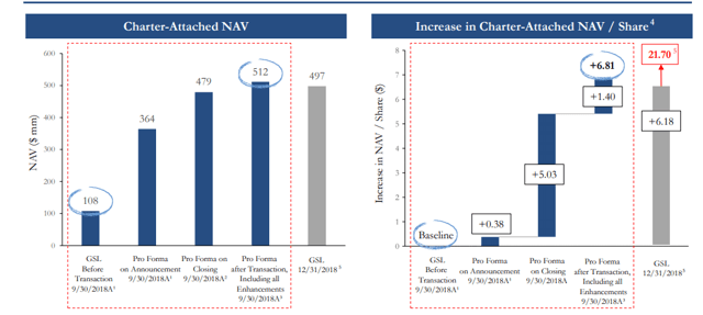 Global Ship Lease: Major Turnaround, Dividends Ahead - Global Ship Lease, Inc. (NYSE:GSL)