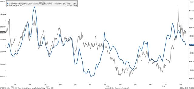 Precious Metals Insight: Can Silver Break It's November Curse?
