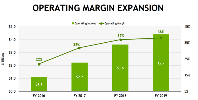 Nvidia Is Positioned For Strong Returns - NVIDIA Corporation (NASDAQ:NVDA)