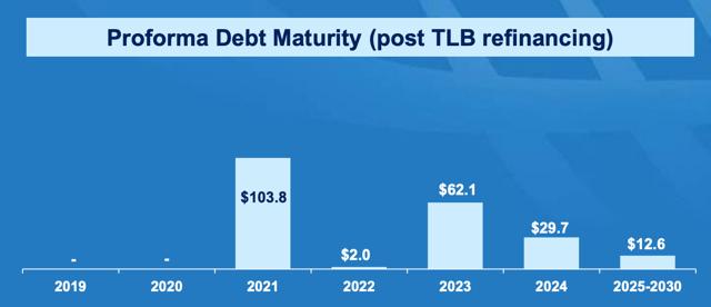 NMM debt maturities
