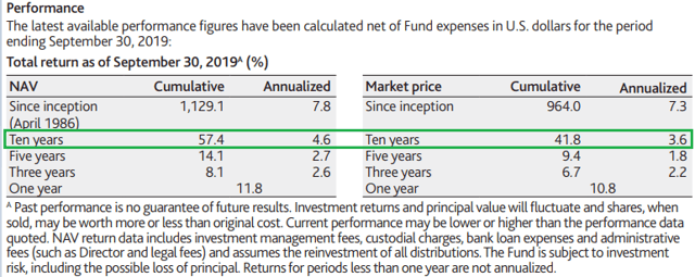 Aberdeen Asia-Pacific Income Fund: Upside On Improving Region Risk Sentiment - Aberdeen Asia-Pacific Income Fund (NYSEMKT:FAX)