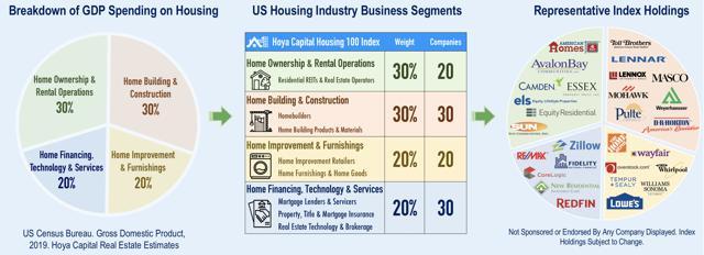 housing etf