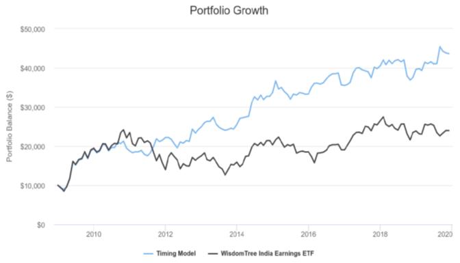 International ETFs - Investing In Germany. Japan. China. India. Brazil And Russia   Seeking Alpha
