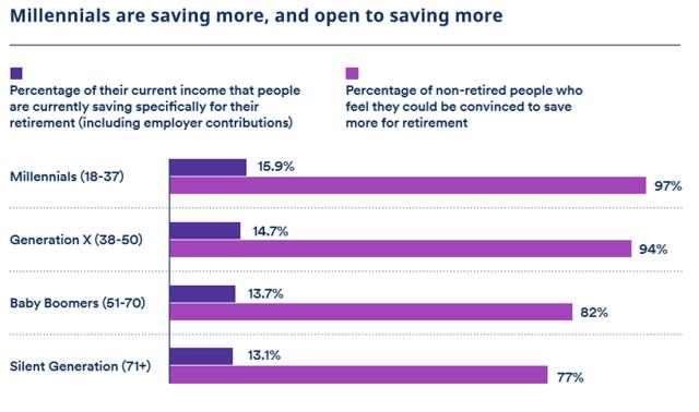 Retirement Savings By Generation