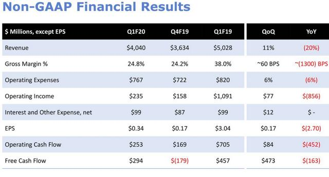Western Digital Is A Buy At These Discounted Levels - Western Digital Corporation (NASDAQ:WDC)