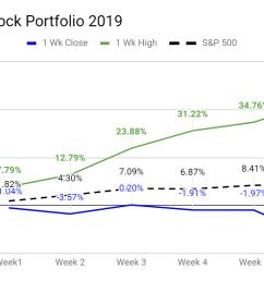 breakout stock portfolio 2019 results ytd [ 1189 x 735 Pixel ]