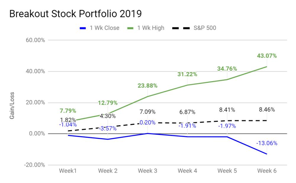 medium resolution of breakout stock portfolio 2019 results ytd