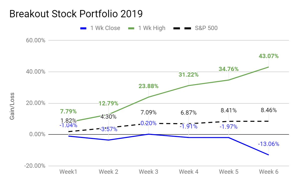 hight resolution of breakout stock portfolio 2019 results ytd