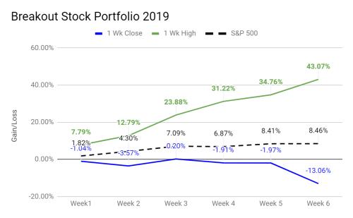 small resolution of breakout stock portfolio 2019 results ytd