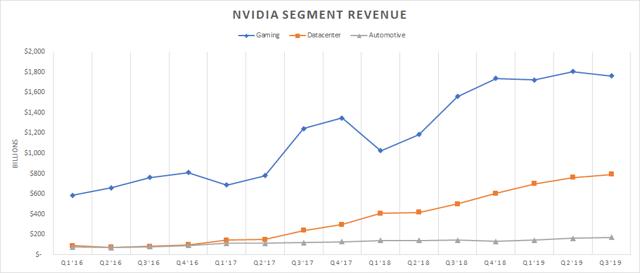 Nvidia's Bulls May maybe additionally Be Too Optimistic - Seeking Alpha