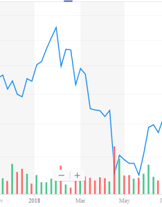 Charter got bid up in on irrational hopes that it would be acquired by  larger telecom company then mid the stock cratered perhaps due to also starts strong communications inc nasdaq rh seekingalpha
