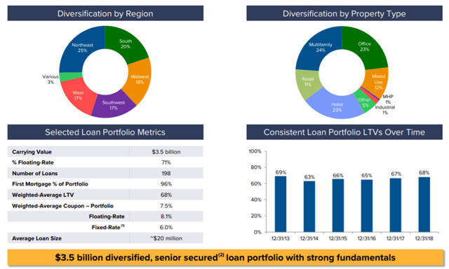 Ladder Capital Corp.: Buy The Drop - Ladder Capital Corp (NYSE:LADR)