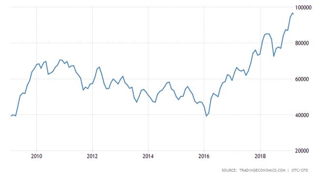 Brazil: Annual Stock Market Seasonal Trading Pattern