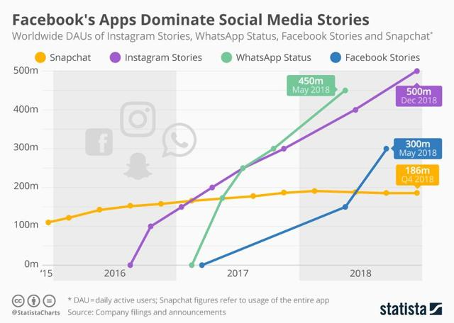 Fresh Snapchat Stock Chart   brandforesight co